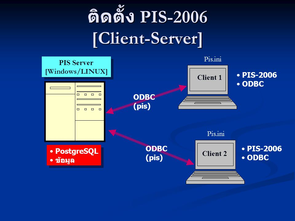 ติดตั้ง PIS-2006 [Client-Server]